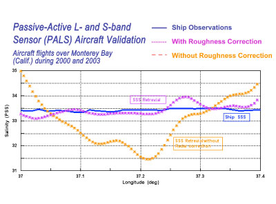 Passive-Active L- and S-band (PALS) sensor - Aircraft validation